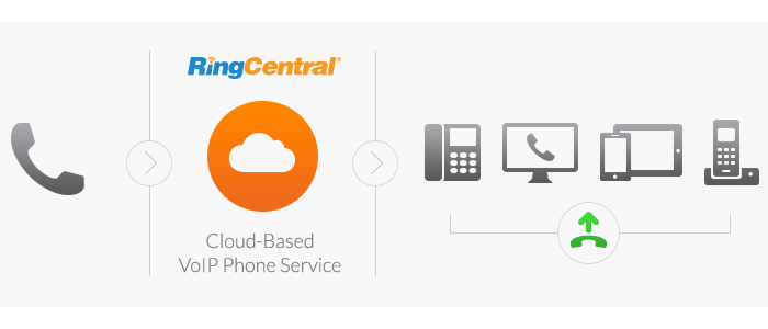 Image showing how RingCentral Voip phones work